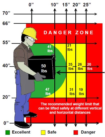 Safe Working Zone